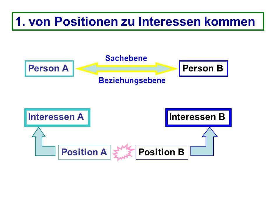 1. von Positionen zu Interessen kommen Person A Interessen A Position A Person B Interessen B Position B Sachebene Beziehungsebene