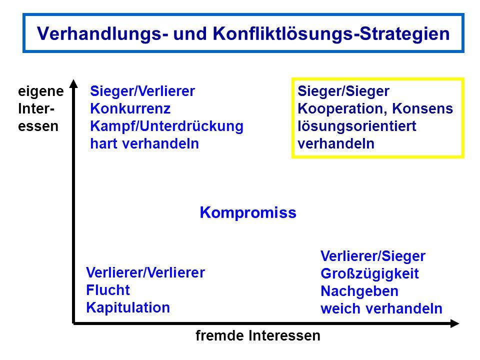 Verhandlungs- und Konfliktlösungs-Strategien eigene Inter- essen fremde Interessen Sieger/Verlierer Konkurrenz Kampf/Unterdrückung hart verhandeln Ver