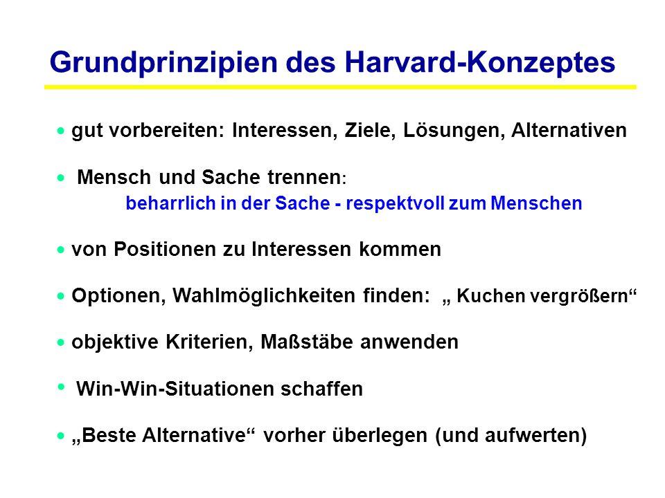 Grundprinzipien des Harvard-Konzeptes  gut vorbereiten: Interessen, Ziele, Lösungen, Alternativen  Mensch und Sache trennen : beharrlich in der Sach
