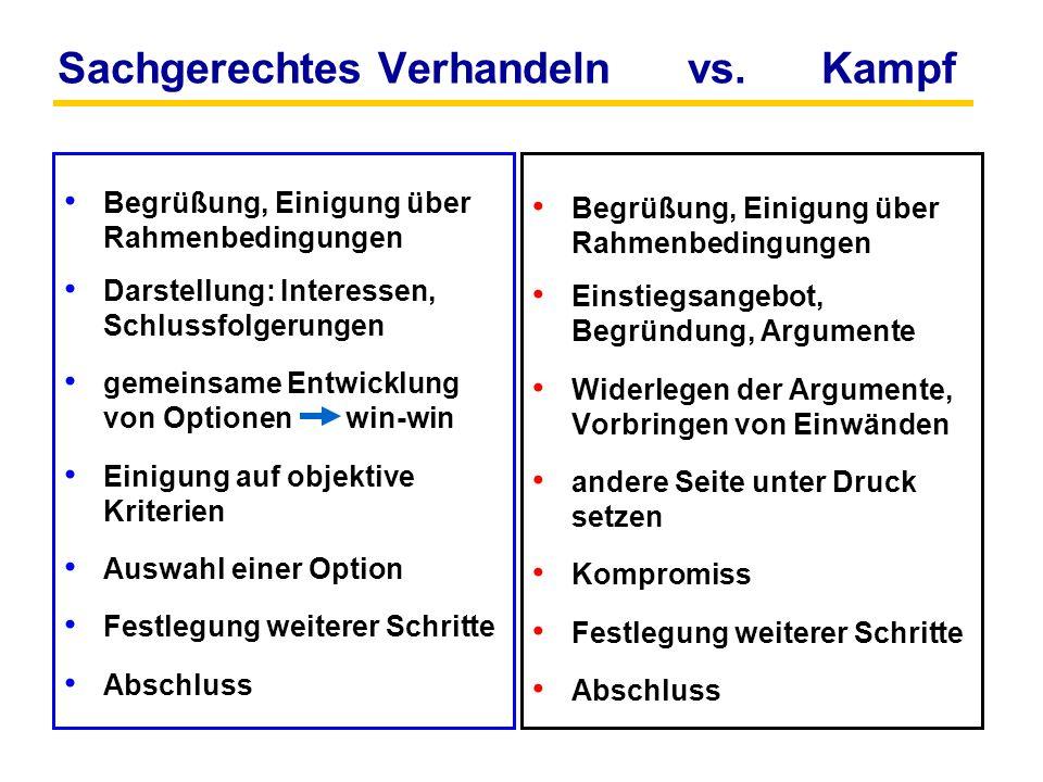 Sachgerechtes Verhandeln vs. Kampf Begrüßung, Einigung über Rahmenbedingungen Darstellung: Interessen, Schlussfolgerungen gemeinsame Entwicklung von O