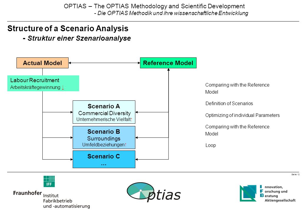 Seite 13 OPTIAS – The OPTIAS Methodology and Scientific Development - Die OPTIAS Methodik und ihre wissenschaftliche Entwicklung Scenario C … Scenario B Surroundings Umfeldbeziehungen  Structure of a Scenario Analysis - Struktur einer Szenarioanalyse Comparing with the Reference Model Definition of Scenarios Optimizing of individual Parameters Comparing with the Reference Model Loop Actual ModelReference Model Scenario A Commercial Diversity Unternehmerische Vielfalt  Labour Recruitment Arbeitskräftegewinnung ↓