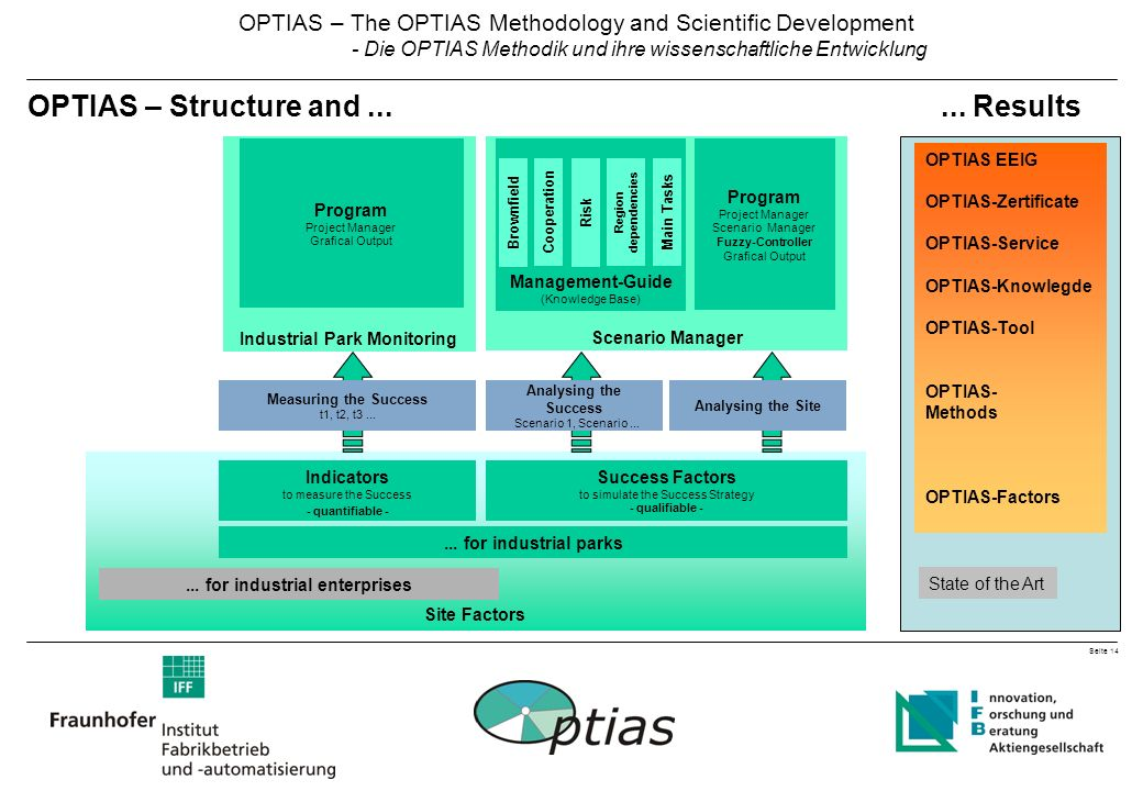Seite 14 OPTIAS – The OPTIAS Methodology and Scientific Development - Die OPTIAS Methodik und ihre wissenschaftliche Entwicklung Industrial Park Monitoring State of the Art OPTIAS EEIG OPTIAS-Zertificate OPTIAS-Service OPTIAS-Knowlegde OPTIAS-Tool OPTIAS- Methods OPTIAS-Factors Site Factors Success Factors to simulate the Success Strategy - qualifiable -...
