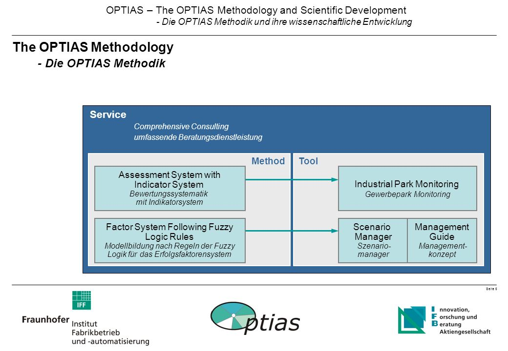 Seite 6 OPTIAS – The OPTIAS Methodology and Scientific Development - Die OPTIAS Methodik und ihre wissenschaftliche Entwicklung The OPTIAS Methodology - Die OPTIAS Methodik Service Comprehensive Consulting umfassende Beratungsdienstleistung Method Factor System Following Fuzzy Logic Rules Modellbildung nach Regeln der Fuzzy Logik für das Erfolgsfaktorensystem Assessment System with Indicator System Bewertungssystematik mit Indikatorsystem Tool Scenario Manager Szenario- manager Industrial Park Monitoring Gewerbepark Monitoring Management Guide Management- konzept