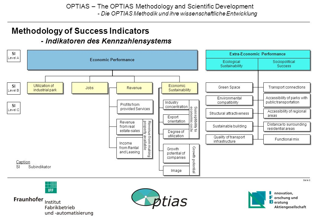 Seite 8 OPTIAS – The OPTIAS Methodology and Scientific Development - Die OPTIAS Methodik und ihre wissenschaftliche Entwicklung Methodology of Success Indicators - Indikatoren des Kennzahlensystems Economic Performance Extra-Economic Performance Ecological Sustainability Transport connections Accessibility of parks with public transportation Accessibility of regional areas Distance to surrounding residential areas Green Space Environmental compatibility Structural attractiveness Sustainable building Quality of transport infrastructure Functional mix Jobs Profits from provided Services Revenue from real estate-sales Revenue Income from Rental and Leasing Industry concentration Export orientation Degree of utilization Susceptibility to economic cycle Growth potential of companies Image Growth potential Economic Sustainability Utilization of industrial park Revenue from making property available Sociopolitical Success Caption SISubindikator SI Level A SI Level C SI Level B