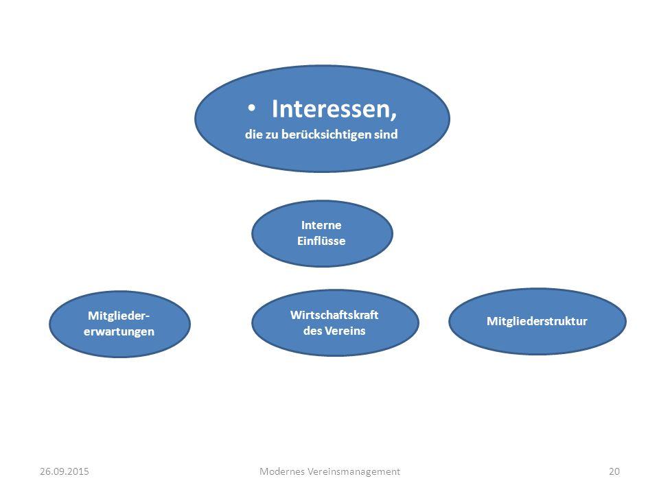 26.09.2015Modernes Vereinsmanagement20 Interessen, die zu berücksichtigen sind Wirtschaftskraft des Vereins Interne Einflüsse Mitglieder- erwartungen