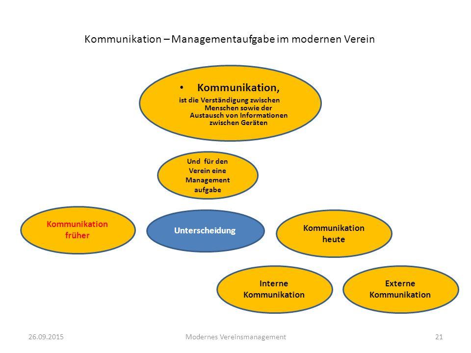 26.09.2015Modernes Vereinsmanagement21 Kommunikation – Managementaufgabe im modernen Verein Kommunikation, ist die Verständigung zwischen Menschen sow