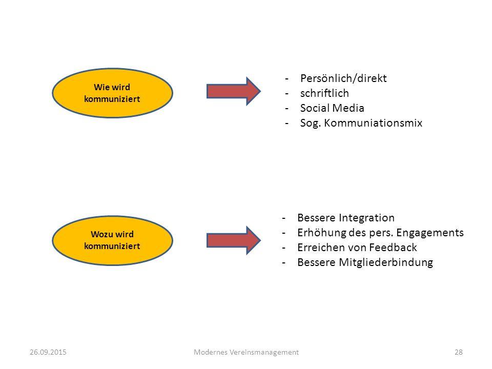 26.09.2015Modernes Vereinsmanagement28 -Persönlich/direkt -schriftlich -Social Media -Sog. Kommuniationsmix Wozu wird kommuniziert Wie wird kommunizie