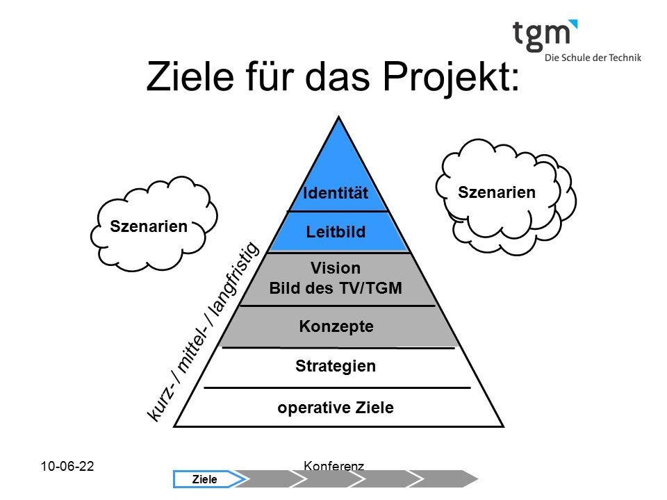 10-06-22Konferenz Szenarien kurz- / mittel- / langfristig Strategien Konzepte Vision Bild des TV/TGM operative Ziele Leitbild Identität Ziele Ziele für das Projekt: