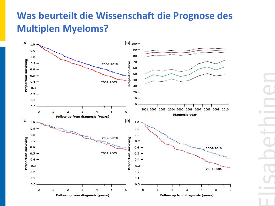 Was beurteilt die Wissenschaft die Prognose des Multiplen Myeloms?