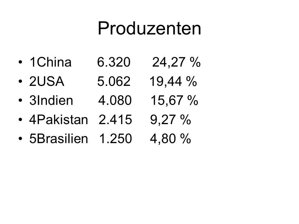 Produzenten 1China 6.320 24,27 % 2USA 5.062 19,44 % 3Indien 4.080 15,67 % 4Pakistan 2.415 9,27 % 5Brasilien 1.250 4,80 %