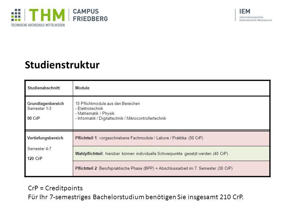 StudienabschnittModule Grundlagenbereich Semester 1-3 90 CrP 15 Pflichtmodule aus den Bereichen - Elektrotechnik - Mathematik / Physik - Informatik /