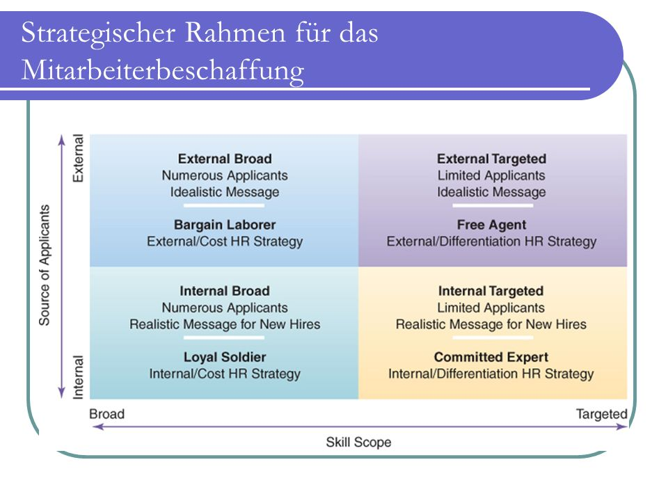 Strategischer Rahmen für das Mitarbeiterbeschaffung