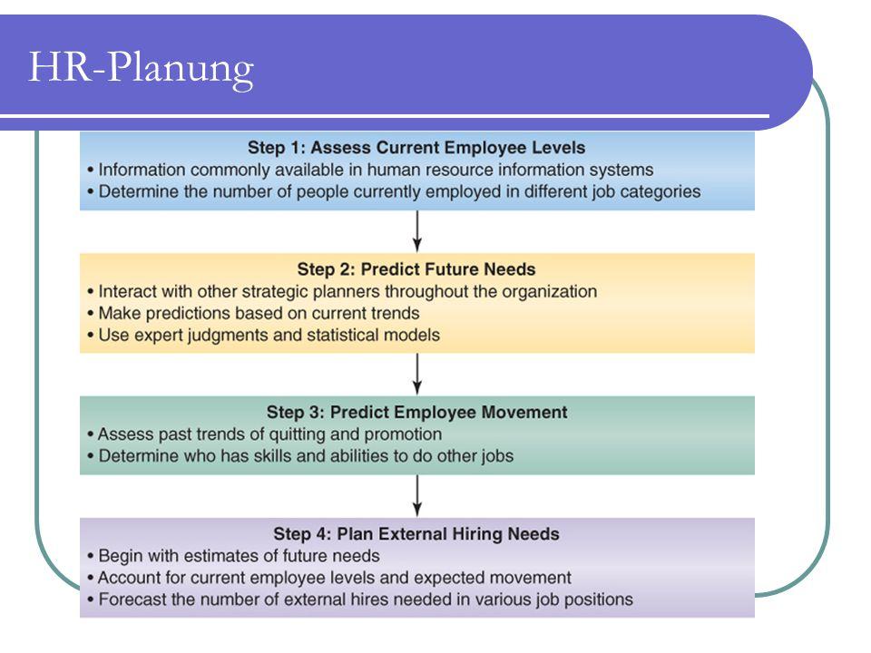 HR-Planung