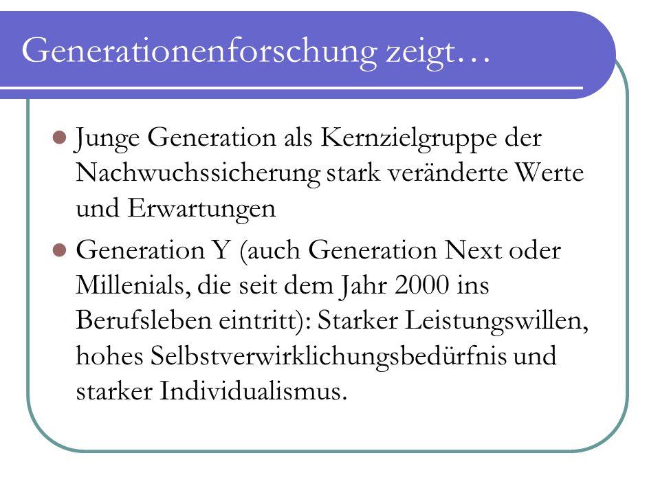 Generationenforschung zeigt… Junge Generation als Kernzielgruppe der Nachwuchssicherung stark veränderte Werte und Erwartungen Generation Y (auch Generation Next oder Millenials, die seit dem Jahr 2000 ins Berufsleben eintritt): Starker Leistungswillen, hohes Selbstverwirklichungsbedürfnis und starker Individualismus.