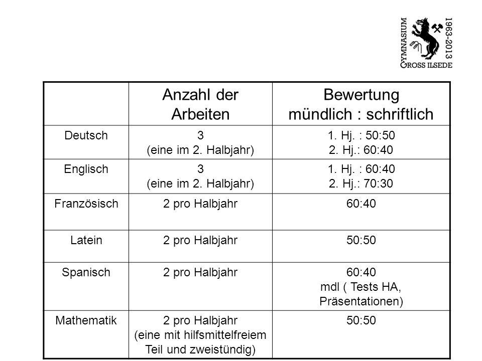 Anzahl der Arbeiten Bewertung mündlich : schriftlich Deutsch3 (eine im 2. Halbjahr) 1. Hj. : 50:50 2. Hj.: 60:40 Englisch3 (eine im 2. Halbjahr) 1. Hj