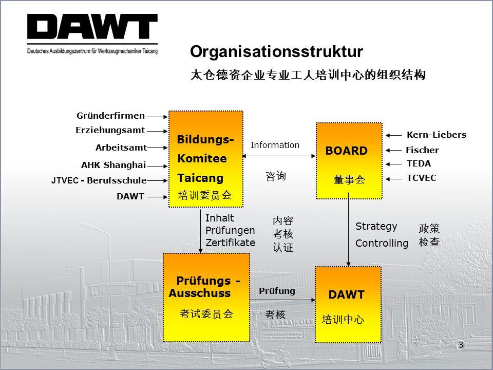 Erziehungsamt Arbeitsamt AHK Shanghai JTVEC - Berufsschule Bildungs- Komitee Taicang Information BOARD Kern-Liebers Fischer TEDA TCVEC Inhalt Prüfunge