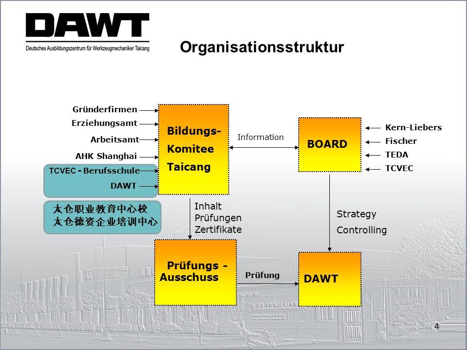 Organisationsstruktur Erziehungsamt Arbeitsamt AHK Shanghai TCVEC - Berufsschule Bildungs- Komitee Taicang Information BOARD Kern-Liebers Fischer TEDA
