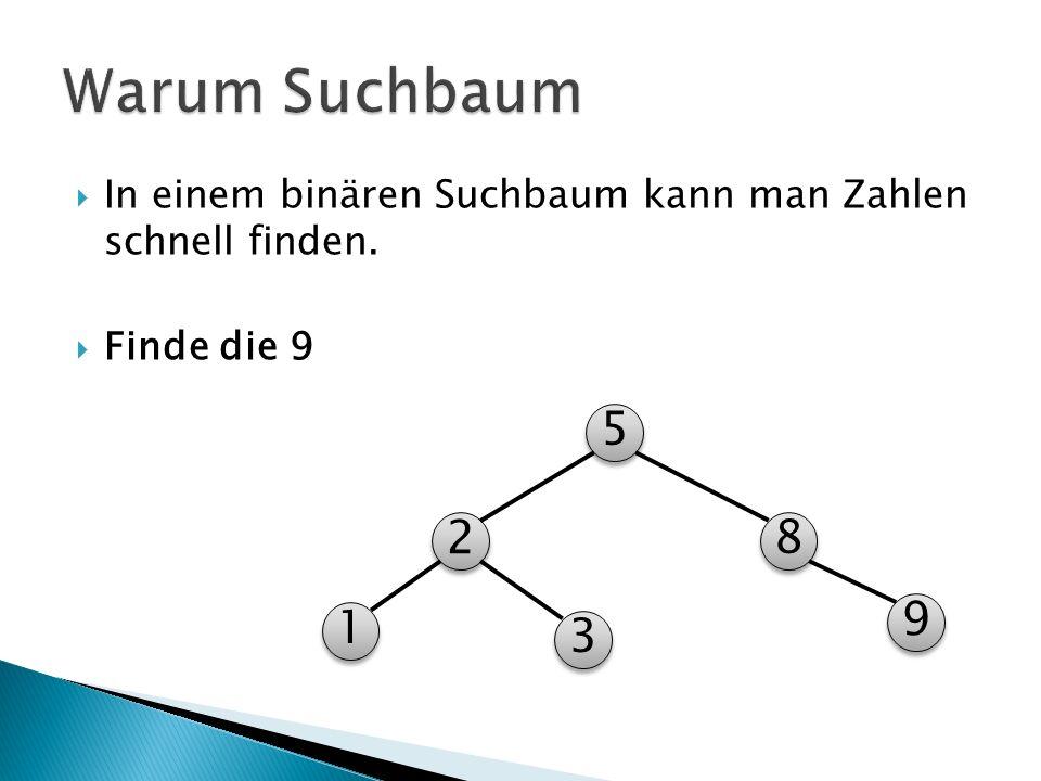  In einem binären Suchbaum kann man Zahlen schnell finden.  Finde die 9 5 5 2 2 3 3 1 1 8 8 9 9