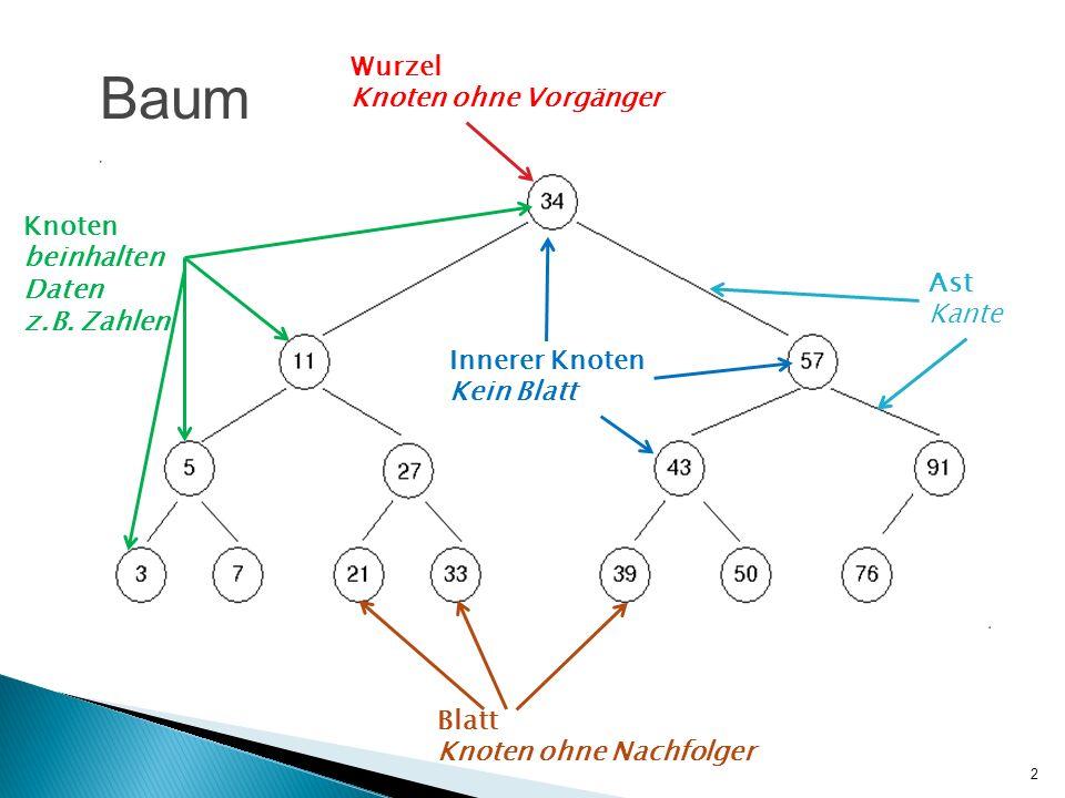 2 Baum Wurzel Knoten ohne Vorgänger Knoten beinhalten Daten z.B. Zahlen Innerer Knoten Kein Blatt Blatt Knoten ohne Nachfolger Ast Kante