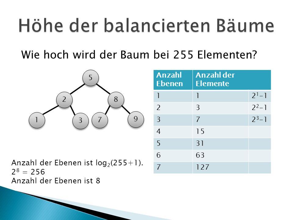 Wie hoch wird der Baum bei 255 Elementen? 5 5 2 2 3 3 1 1 8 8 9 9 7 7 Anzahl Ebenen Anzahl der Elemente 112 1 -1 232 2 -1 372 3 -1 415 531 663 7127 An