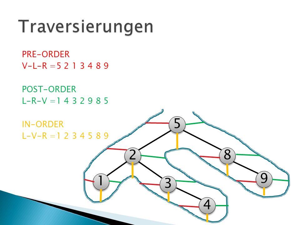 PRE-ORDER V-L-R =5 2 1 3 4 8 9 POST-ORDER L-R-V =1 4 3 2 9 8 5 IN-ORDER L-V-R =1 2 3 4 5 8 9 5 5 2 2 3 3 1 1 8 8 9 9 4 4
