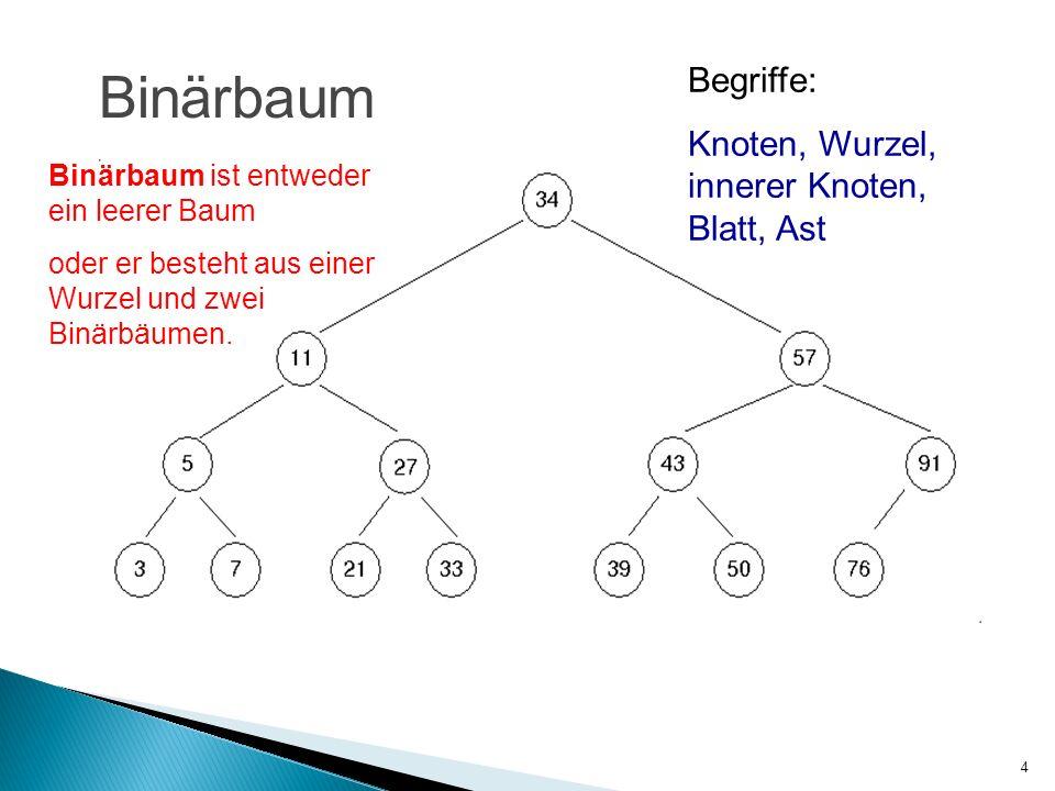 4 Binärbaum Binärbaum ist entweder ein leerer Baum oder er besteht aus einer Wurzel und zwei Binärbäumen. Begriffe: Knoten, Wurzel, innerer Knoten, Bl