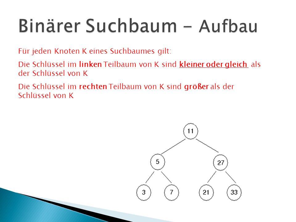 Für jeden Knoten K eines Suchbaumes gilt: Die Schlüssel im linken Teilbaum von K sind kleiner oder gleich als der Schlüssel von K Die Schlüssel im rec