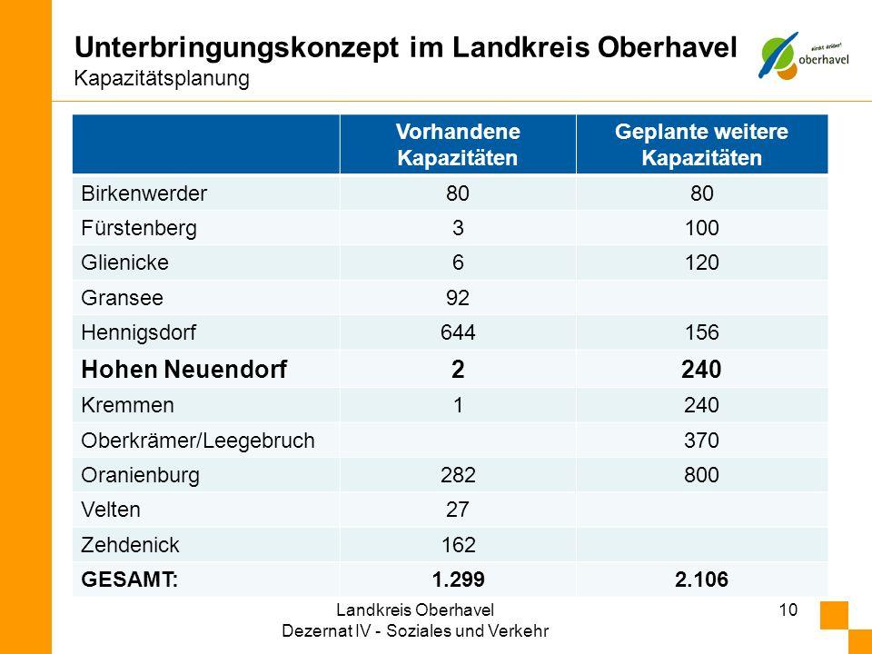 10 Unterbringungskonzept im Landkreis Oberhavel Kapazitätsplanung Vorhandene Kapazitäten Geplante weitere Kapazitäten Birkenwerder80 Fürstenberg3100 G