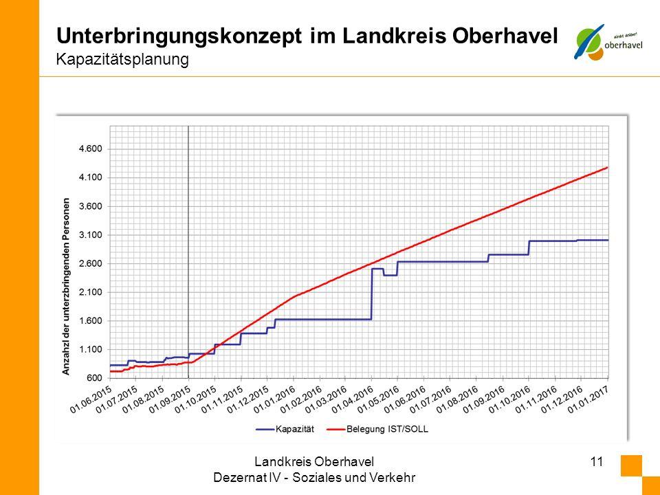 Unterbringungskonzept im Landkreis Oberhavel Kapazitätsplanung 11Landkreis Oberhavel Dezernat IV - Soziales und Verkehr