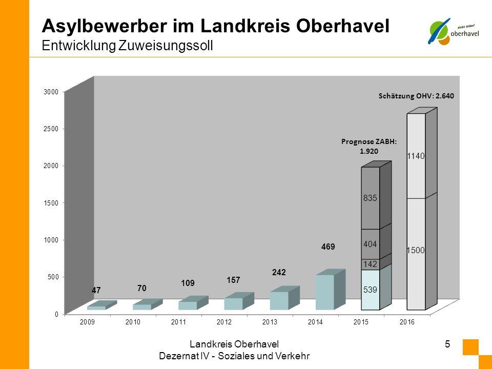 Asylbewerber im Landkreis Oberhavel Entwicklung Zuweisungssoll 5 Prognose ZABH: 1.920 Schätzung OHV: 2.640 Landkreis Oberhavel Dezernat IV - Soziales