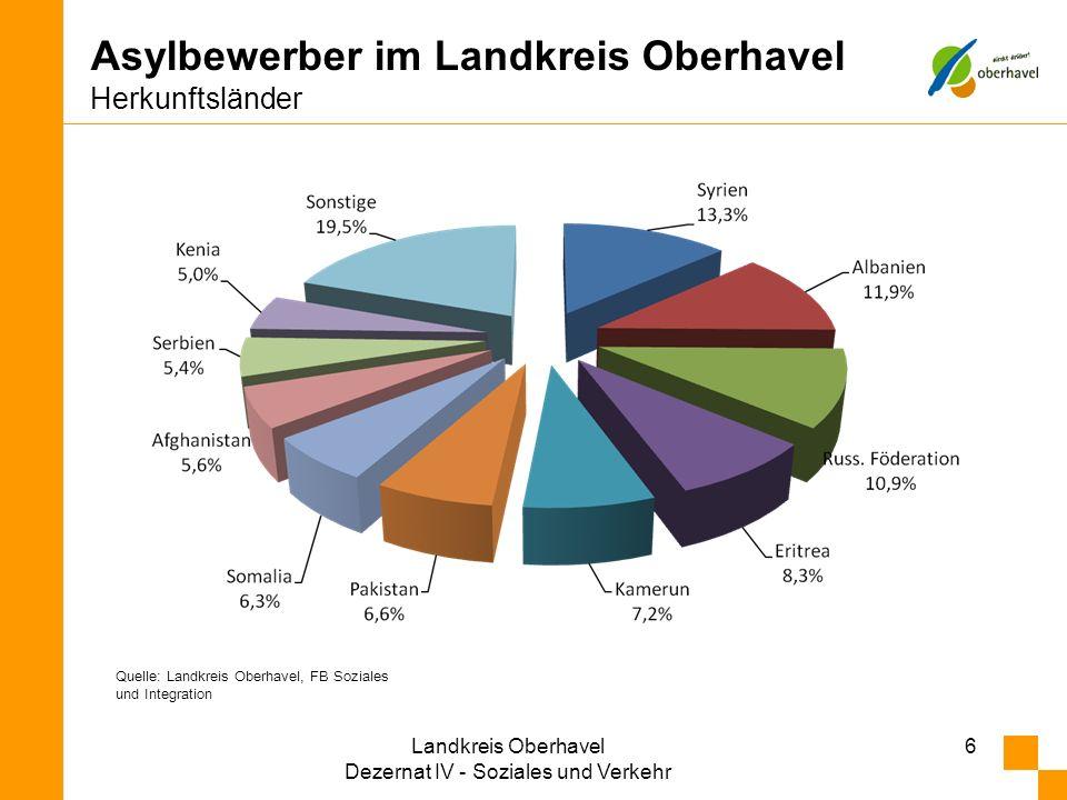 6 Asylbewerber im Landkreis Oberhavel Herkunftsländer Quelle: Landkreis Oberhavel, FB Soziales und Integration Landkreis Oberhavel Dezernat IV - Sozia