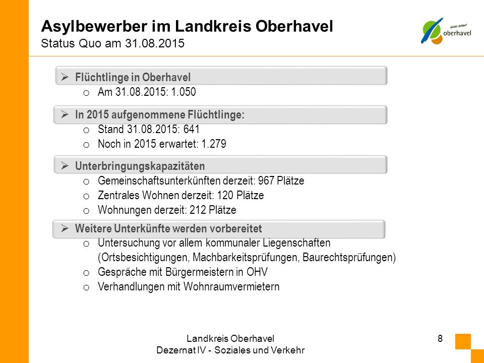 Asylbewerber im Landkreis Oberhavel Status Quo am 31.08.2015 8  Flüchtlinge in Oberhavel o Am 31.08.2015: 1.050  In 2015 aufgenommene Flüchtlinge: o