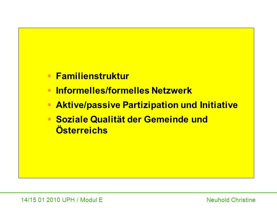14/15 01 2010 UPH / Modul E Neuhold Christine  Familienstruktur  Informelles/formelles Netzwerk  Aktive/passive Partizipation und Initiative  Sozi