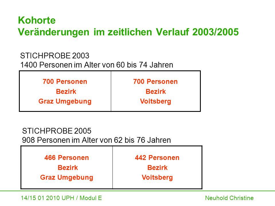 14/15 01 2010 UPH / Modul E Neuhold Christine Kohorte Veränderungen im zeitlichen Verlauf 2003/2005 STICHPROBE 2003 1400 Personen im Alter von 60 bis