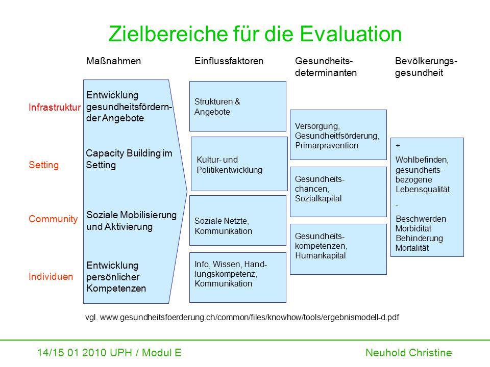 14/15 01 2010 UPH / Modul E Neuhold Christine Zielbereiche für die Evaluation Entwicklung gesundheitsfördern- der Angebote vgl. www.gesundheitsfoerder