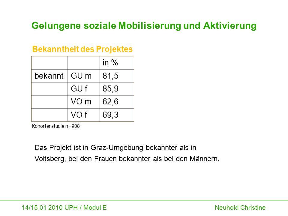 14/15 01 2010 UPH / Modul E Neuhold Christine Gelungene soziale Mobilisierung und Aktivierung in % bekanntGU m81,5 GU f85,9 VO m62,6 VO f69,3 Bekannth