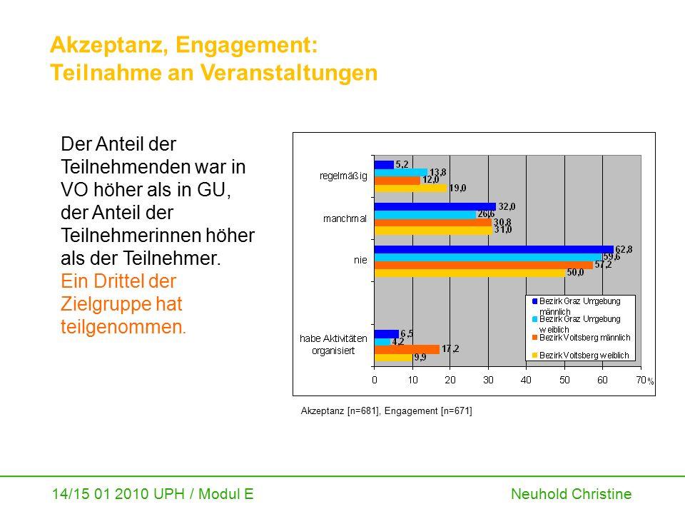 14/15 01 2010 UPH / Modul E Neuhold Christine Akzeptanz, Engagement: Teilnahme an Veranstaltungen Der Anteil der Teilnehmenden war in VO höher als in