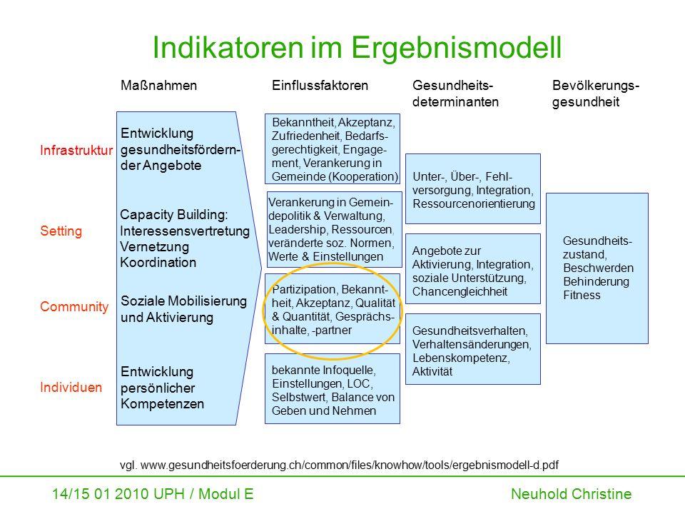 14/15 01 2010 UPH / Modul E Neuhold Christine Indikatoren im Ergebnismodell Entwicklung gesundheitsfördern- der Angebote vgl. www.gesundheitsfoerderun
