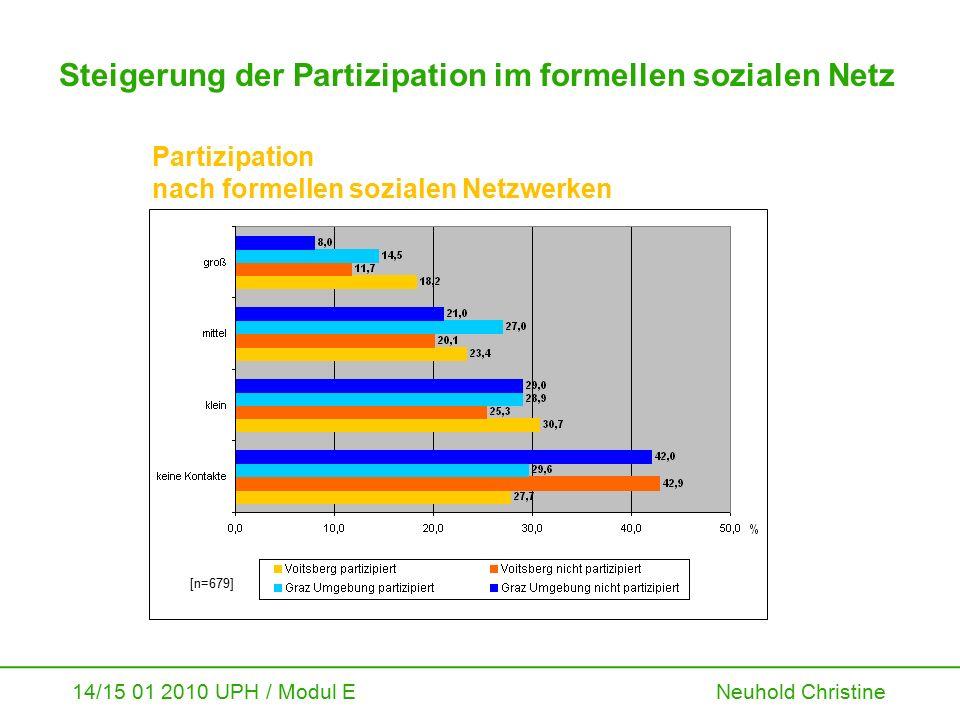 14/15 01 2010 UPH / Modul E Neuhold Christine Steigerung der Partizipation im formellen sozialen Netz Partizipation nach formellen sozialen Netzwerken