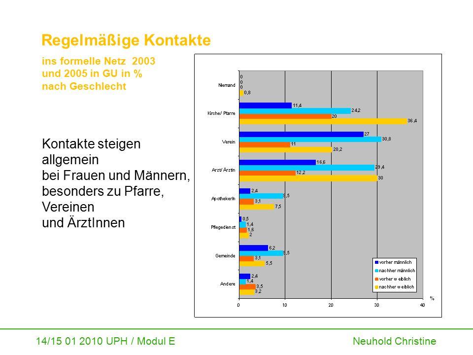 14/15 01 2010 UPH / Modul E Neuhold Christine Regelmäßige Kontakte ins formelle Netz 2003 und 2005 in GU in % nach Geschlecht Kontakte steigen allgeme