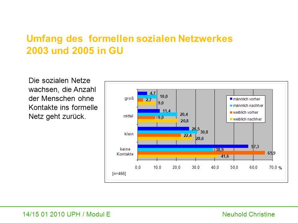 14/15 01 2010 UPH / Modul E Neuhold Christine Umfang des formellen sozialen Netzwerkes 2003 und 2005 in GU Die sozialen Netze wachsen, die Anzahl der
