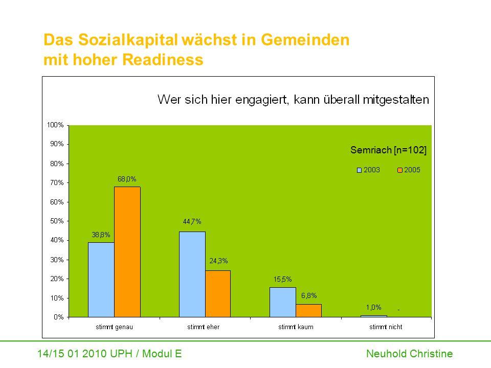 14/15 01 2010 UPH / Modul E Neuhold Christine Das Sozialkapital wächst in Gemeinden mit hoher Readiness Semriach [n=102]