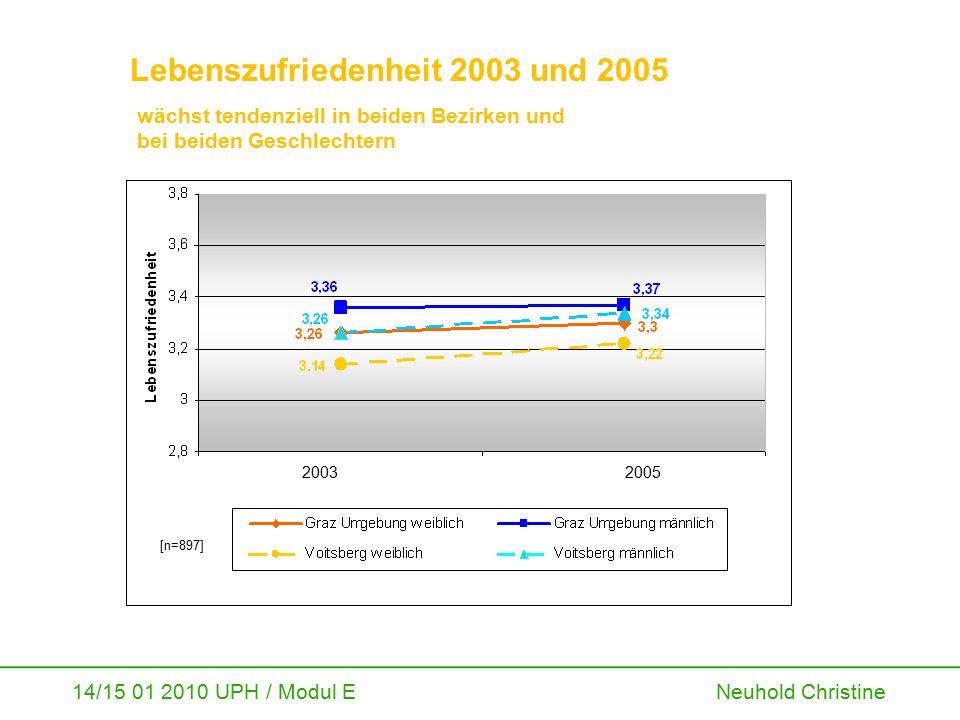14/15 01 2010 UPH / Modul E Neuhold Christine Lebenszufriedenheit 2003 und 2005 wächst tendenziell in beiden Bezirken und bei beiden Geschlechtern 200