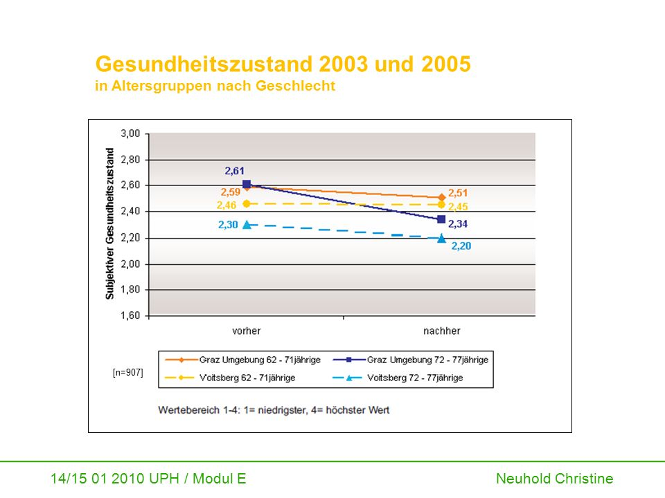 14/15 01 2010 UPH / Modul E Neuhold Christine Gesundheitszustand 2003 und 2005 in Altersgruppen nach Geschlecht [n=907]