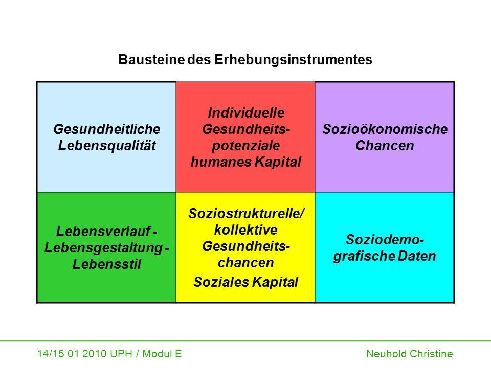 14/15 01 2010 UPH / Modul E Neuhold Christine Bausteine des Erhebungsinstrumentes Gesundheitliche Lebensqualität Individuelle Gesundheits- potenziale