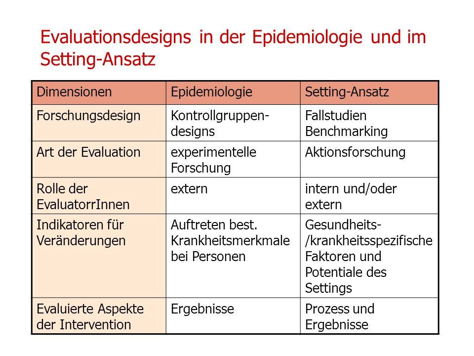 14/15 01 2010 UPH / Modul E Neuhold Christine Evaluationsdesigns in der Epidemiologie und im Setting-Ansatz DimensionenEpidemiologieSetting-Ansatz For