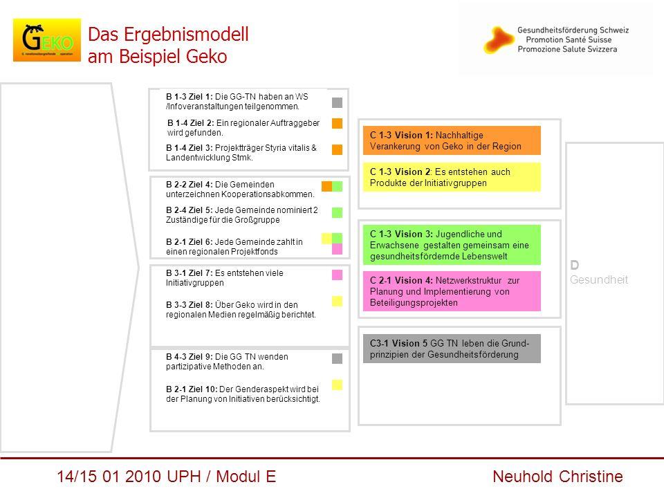 14/15 01 2010 UPH / Modul E Neuhold Christine Das Ergebnismodell am Beispiel Geko C 1-3 Vision 2: Es entstehen auch Produkte der Initiativgruppen C 2-