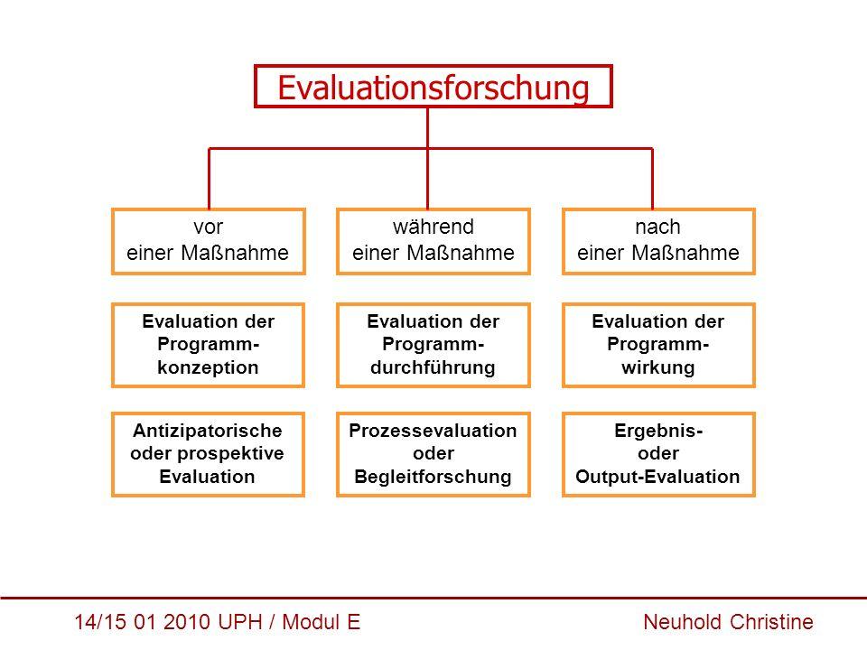14/15 01 2010 UPH / Modul E Neuhold Christine Evaluationsforschung während einer Maßnahme vor einer Maßnahme nach einer Maßnahme Evaluation der Progra