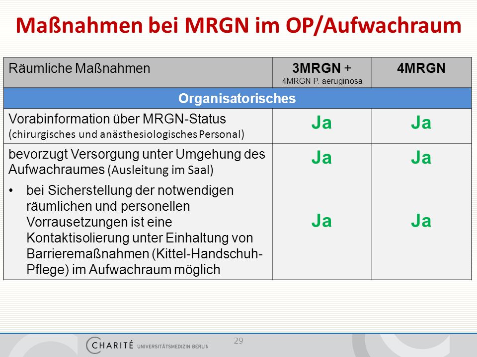 Maßnahmen bei MRGN im OP/Aufwachraum Räumliche Maßnahmen3MRGN + 4MRGN P.