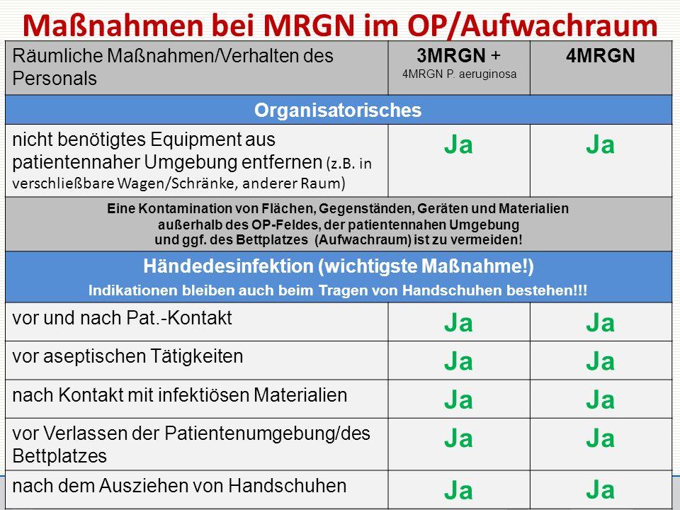 Räumliche Maßnahmen/Verhalten des Personals 3MRGN + 4MRGN P.
